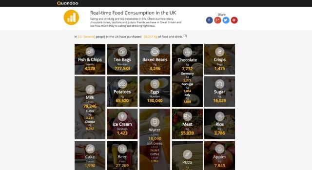 Quanto tè bevono gli inglesi